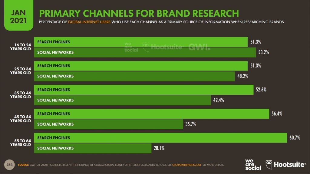 primary search channels for users when looking for a solution online - behtash moojedi